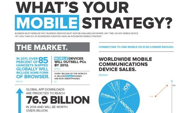 Church Mobile Ministry Strategy Basics