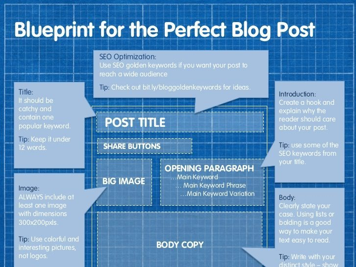 Blueprint for the Perfect Blog Post [Infographic]