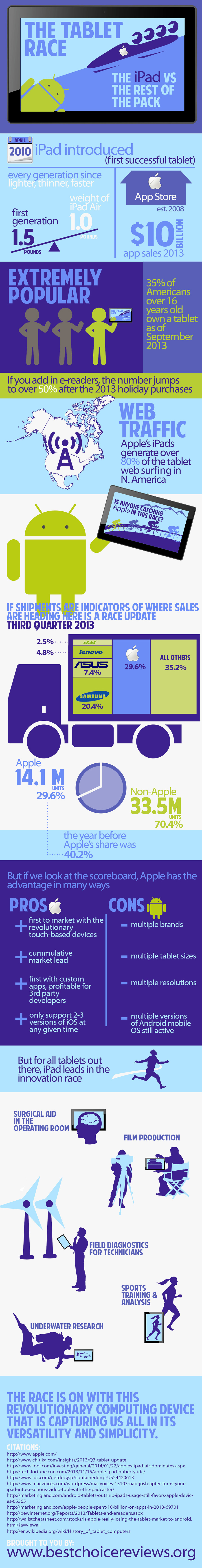 tablet race infographic