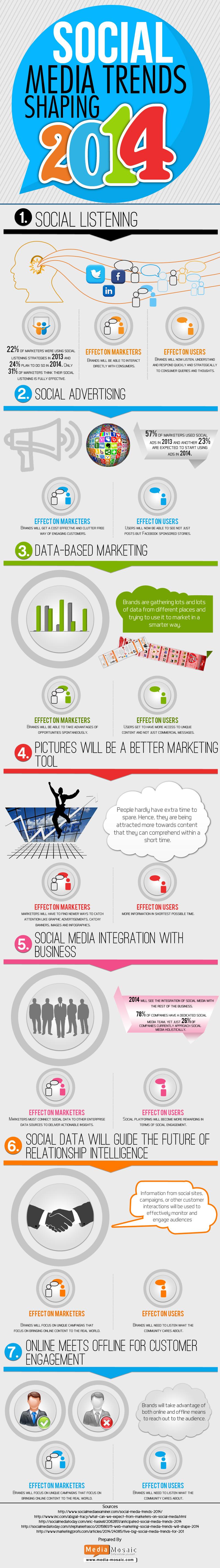 Social-Media-listening-Trends-2014-infographic