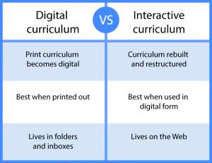 digital-curriculum-vs-interactive-curriculum
