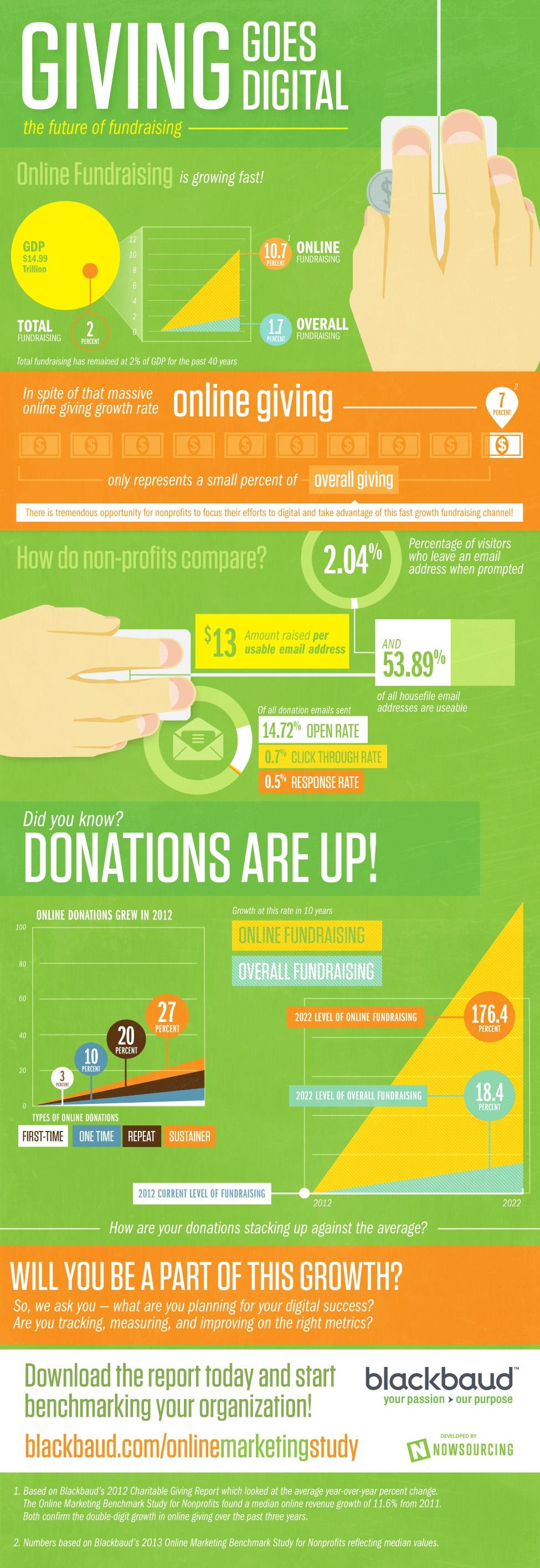 2013-Nonprofit-Online-Marketing-Benchmark-Study
