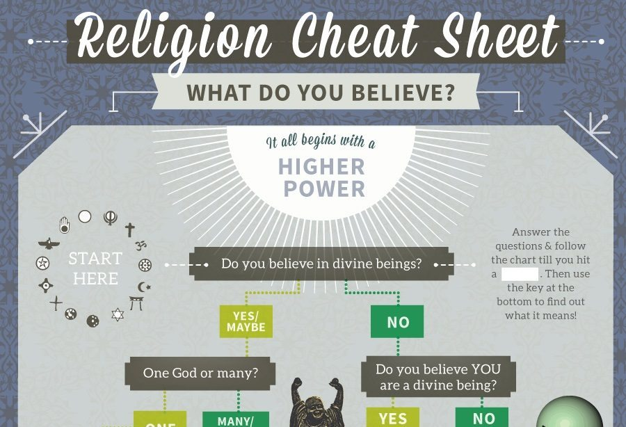 Religion Cheat Sheet [Infographic]