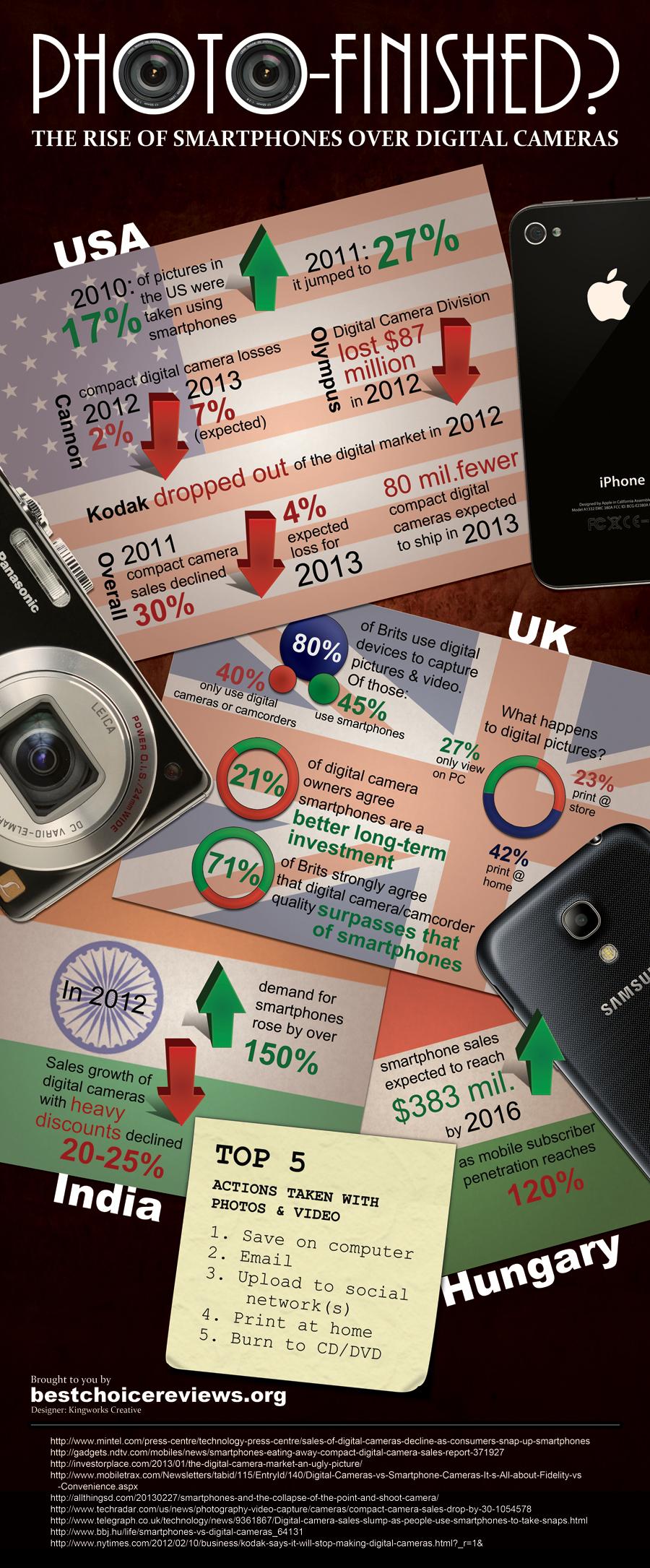smartphone vs. digital cameras