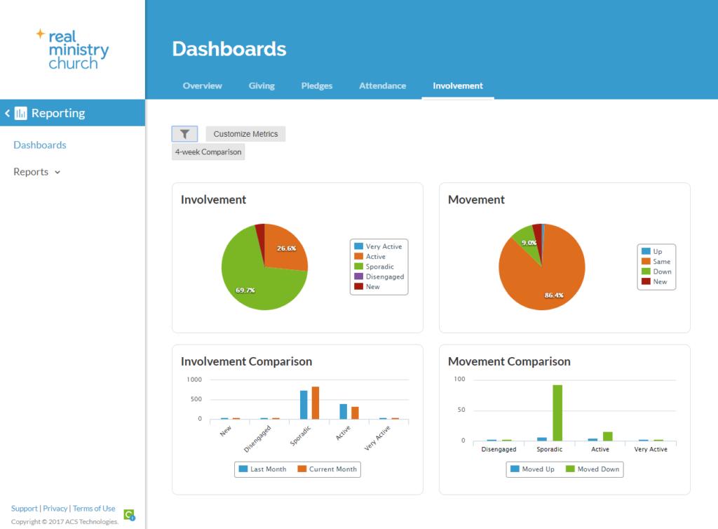 ACS Realm Involvement Reporting Dashboard